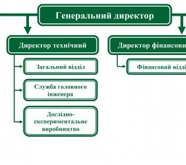 Структура та керівництво